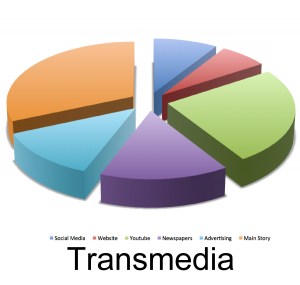 Trans Media or Transmedia for small business